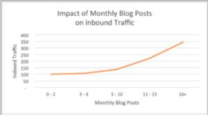 Blog Posts Impact on SEO Chart