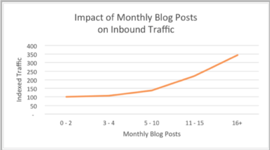 Blog Posts Impact on SEO Chart