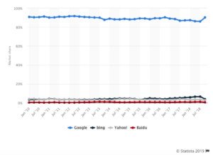 Google Search Engine Market Share Chart