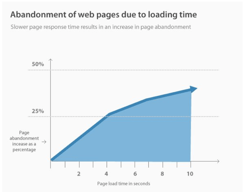 Page Speed Chart SEO Statistic