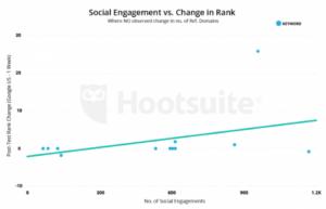 Social media engagement vs change in rank seo chart