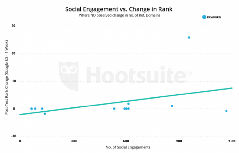 Social media engagement vs change in rank seo chart