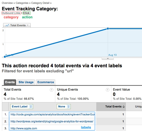 Analytics Event Tracking for WP