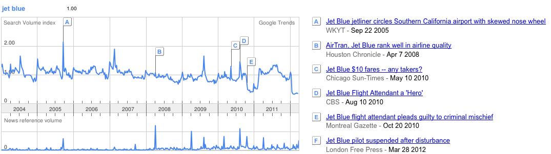 Google Trends Jet Blue