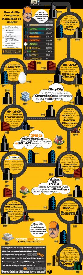 how-do-big-companies-rank-high-on-google