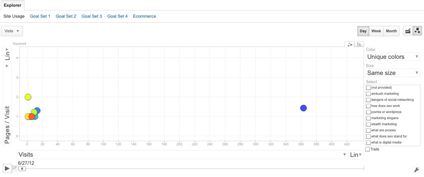 motion charts google analytics