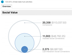 social overview google analytics report