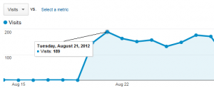 Google Analytics snapshot of Visits due to PPC