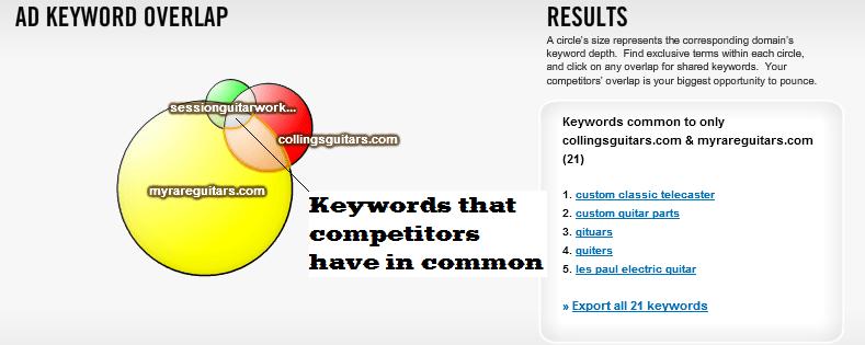 Spyfu Kombat Tool