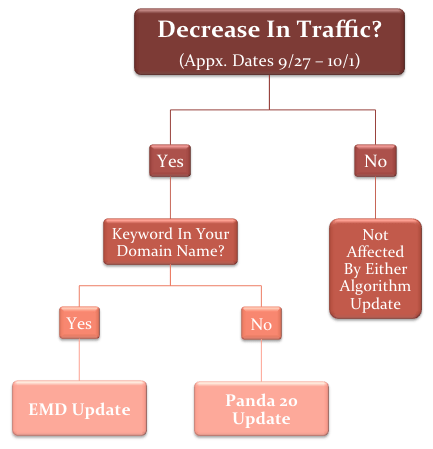 difference between panda 20 update and EMD update