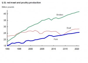 U.S. meat and poultry production graph