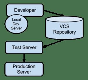 PHP Auto-Deployment & Version Control Using BitBucket & BaseCamp