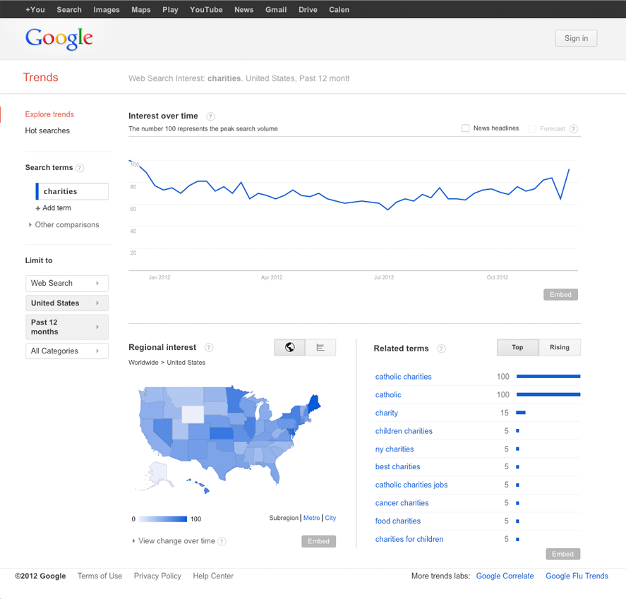 Charities-Google-Trends