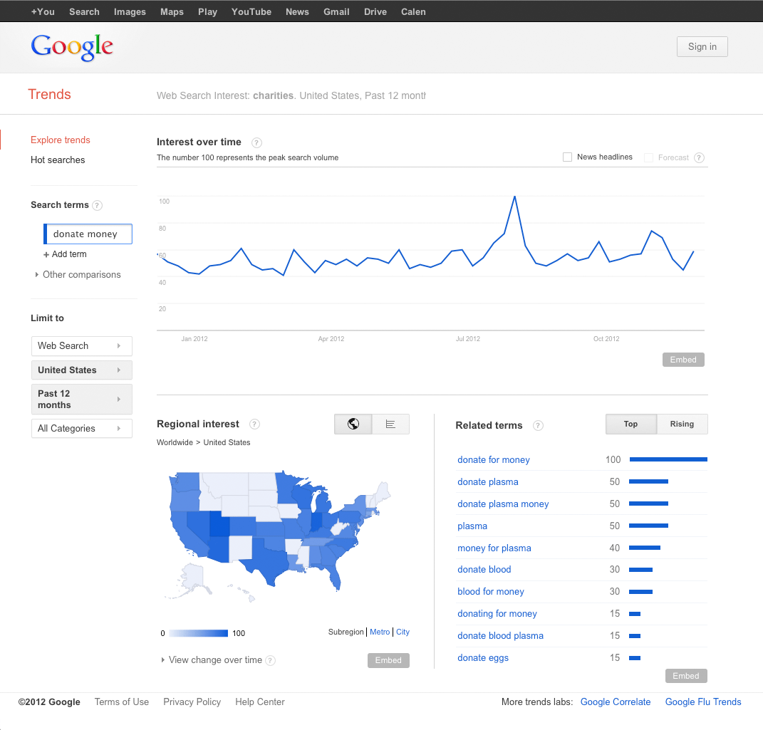 DonateMoney-GoogleTrends