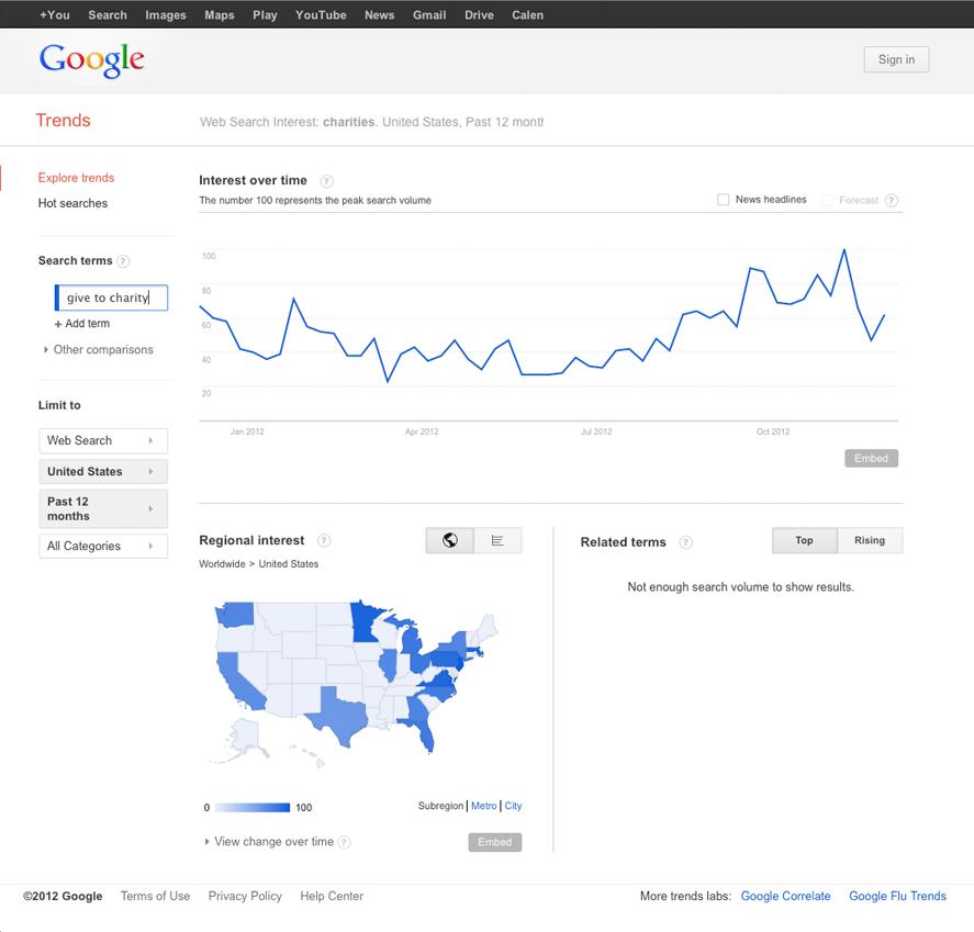 GiveToCharity-GoogleTrends