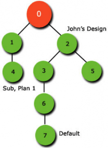 Database Synchronization and Revisioning with MySQL