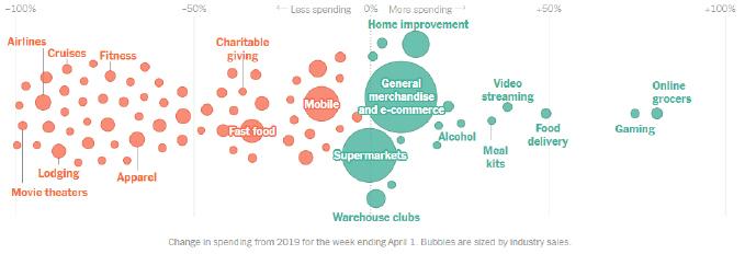 Economy Spending