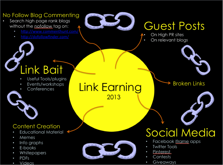 the ultimate link buidling info graph for 2013