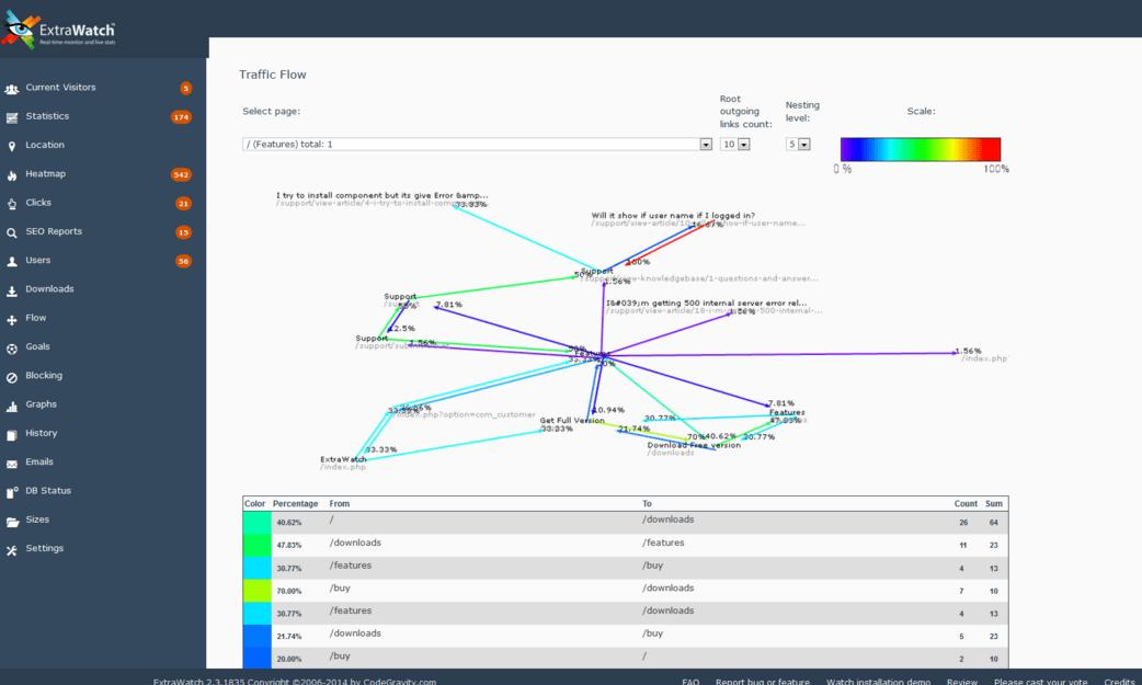 Real time analyticscustomerclick heatmap