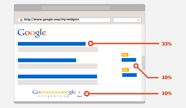 Technical SEO + Basic Backlinking Ideas for 2016