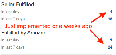 amazon prime doubling a seller's sales in only one week