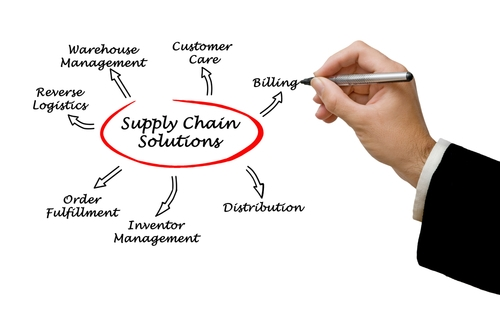 Custom Order Fulfillment Systems and Integrations