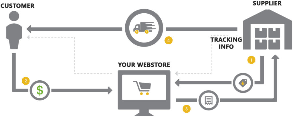 Custom Drop Shipping Integration for Volusion, Bigcommerce, Shopify
