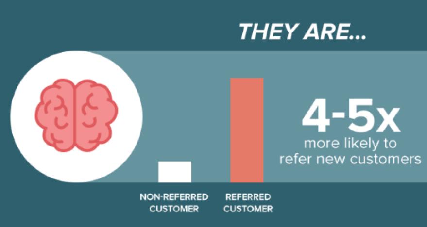 Referred customers