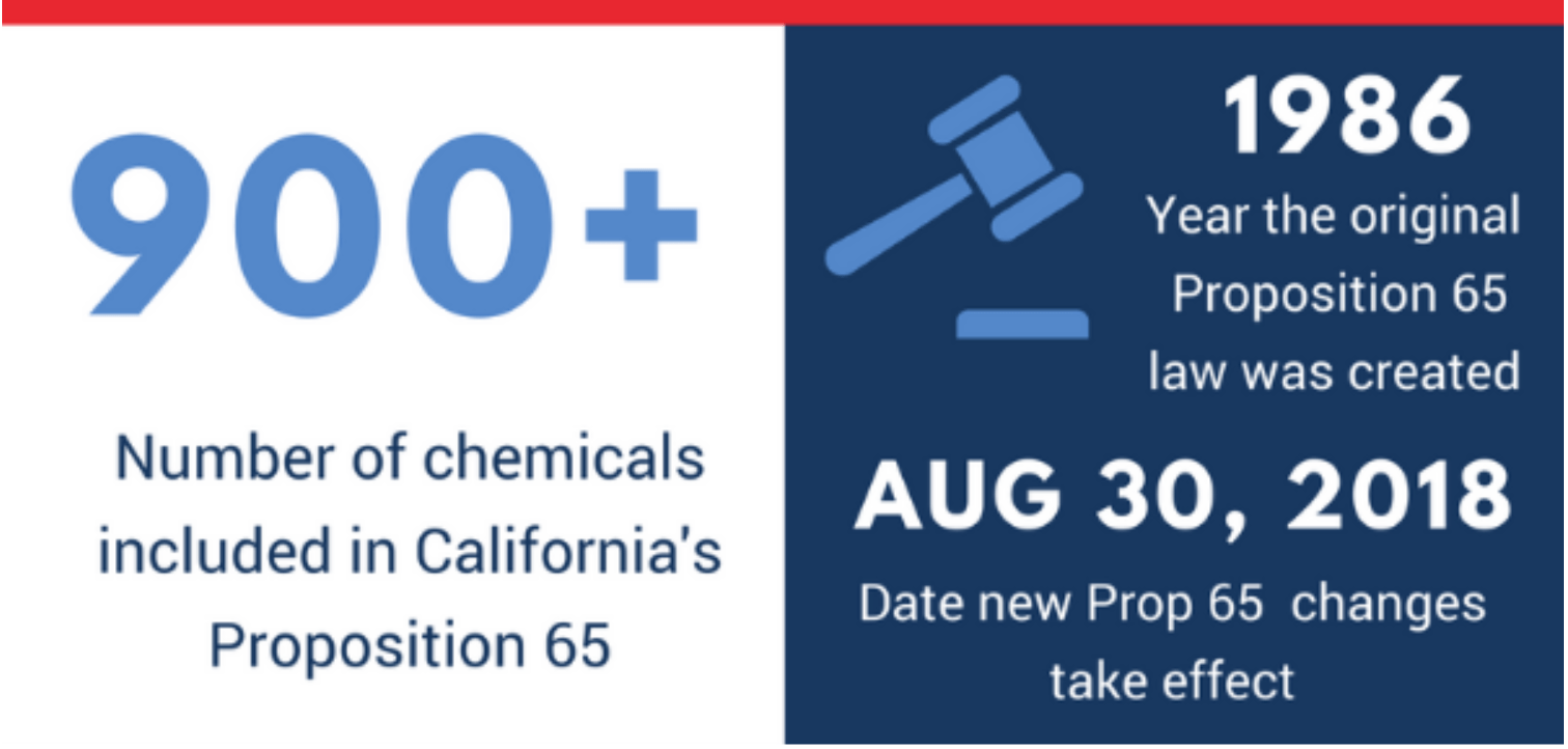 Proposition (Prop) 65 Ecommerce Compliance, Regulation, and Warnings
