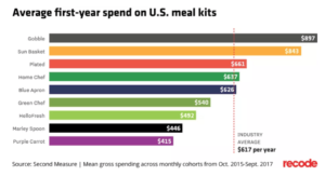 average first-year spend on US meal kits