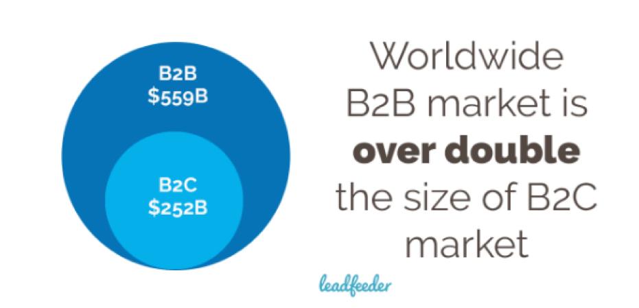 b2b vs b2c market