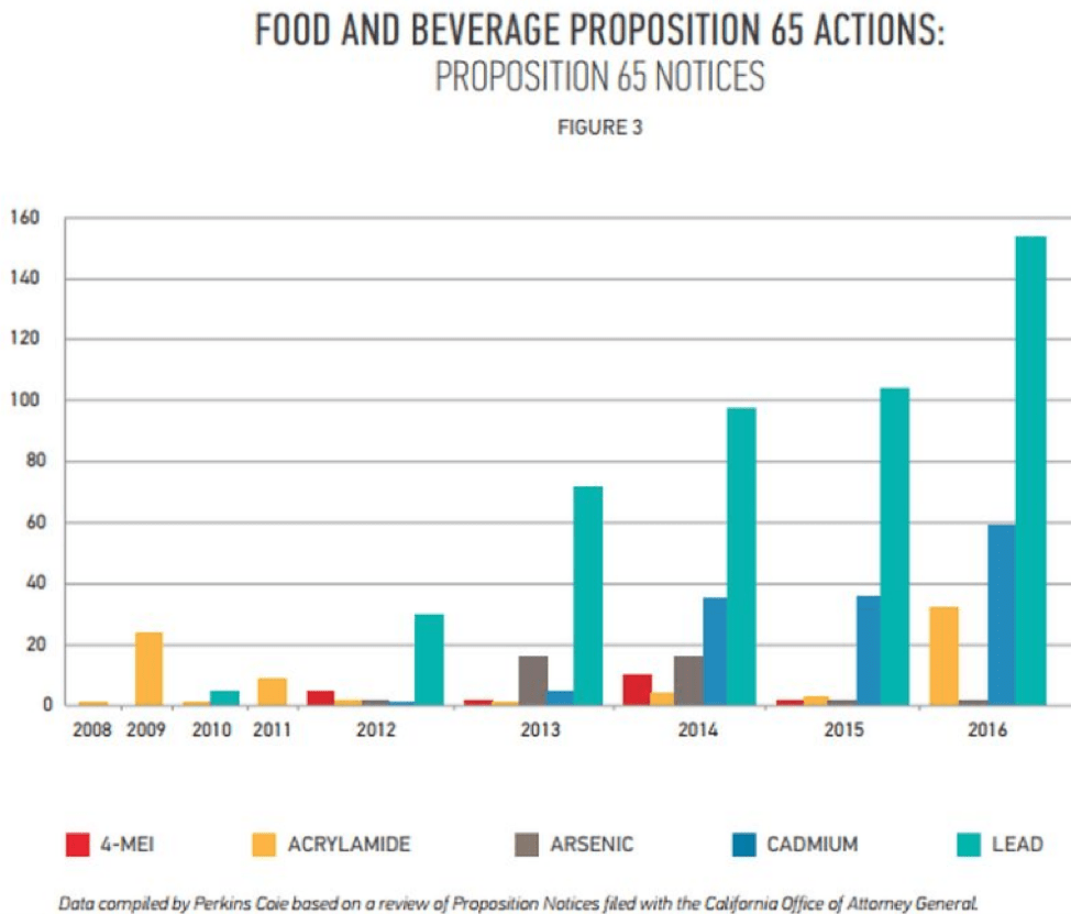 food and beverage proposition 65 actions