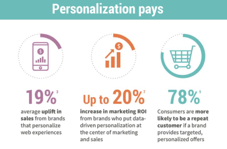 personalization statistics