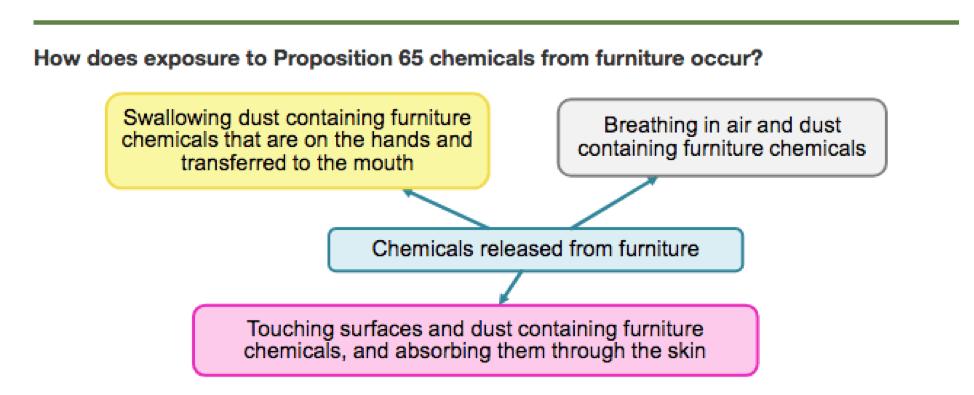 prop 65 furniture graph