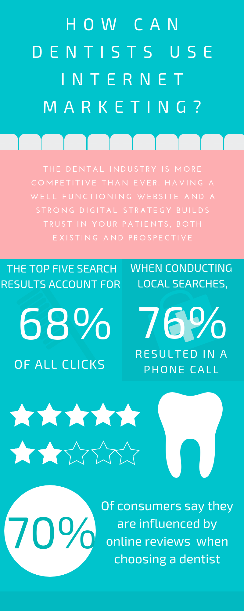 Digital Marketing for Dentists Infographic