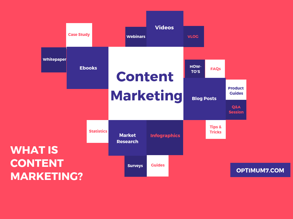 What is Content Marketing Infographic