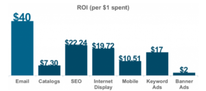 What is Internet Marketing and How Does it Work?