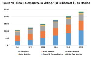 b2c ecommerce latin america