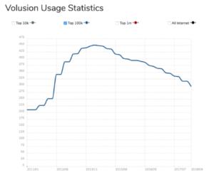 volusion usage statistics