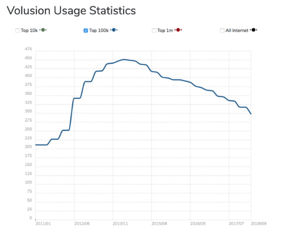volusion usage statistics