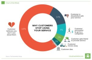 why-customers-stop-using-your-service