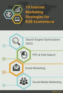 Internet Marketing for B2B Ecommerce