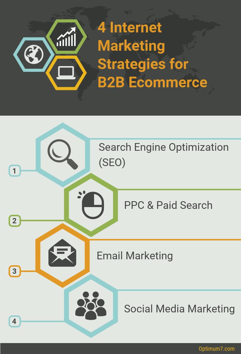 Internet Marketing Strategies for B2B Ecommerce