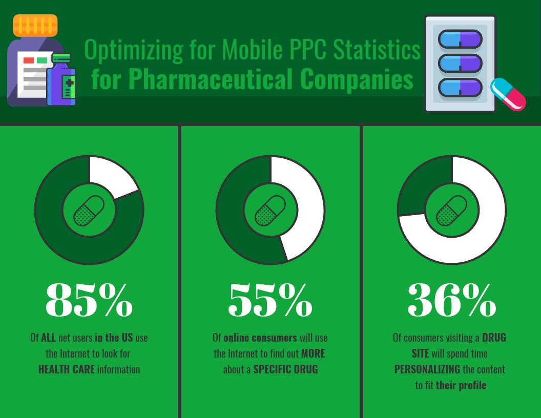 Optimizing for Mobile PPC Statistics for Pharmaceutical Companies