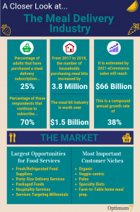 Meal kit subscription industry statistics infograph