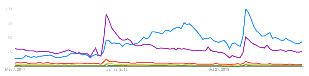 Keto Diet Google Trend 2017-2019