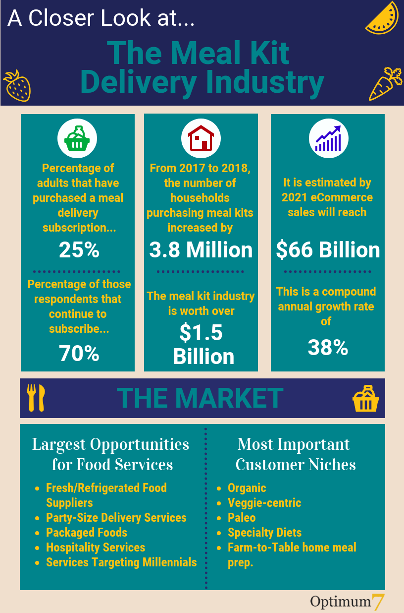Meal Kit Delivery subscription industry statistics infograph