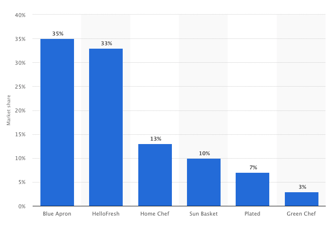 Market share of Leading U.S. Meal Kit Delivery Subscriptions