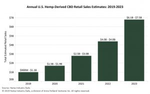 cbd-sales-estimates