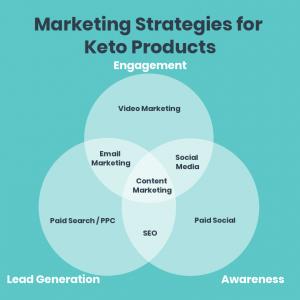 Keto Marketing Strategies Infograph